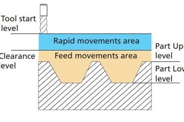 Chọn bề mặt mô hình của chi tiết gia công và dữ liệu tọa độ (Bài 4)