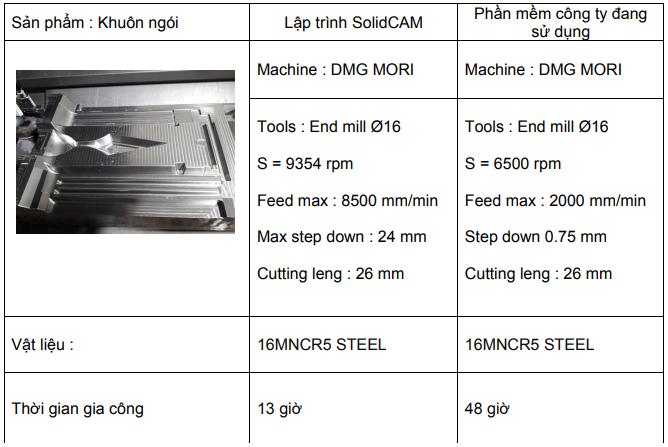 iMachining SolidCAM – Công nghệ gia công CAM tiên tiến nhất hiện nay
